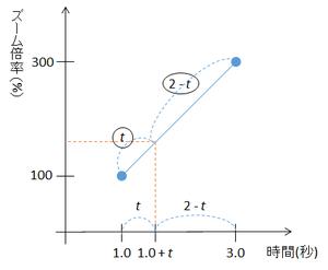 Keyframe_interpolation