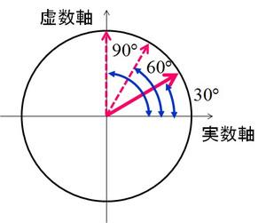 Rotatingvector