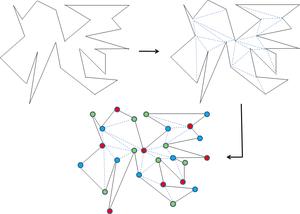 Triangulation2