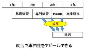 Enshu4shukatsu
